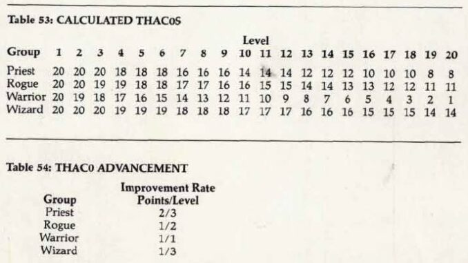 THAC0 tables from AD&D 2e Player's Handbook, p91